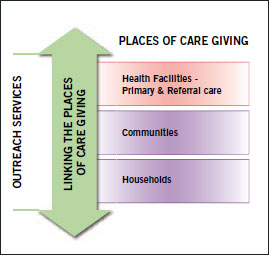 continuum-of-care2